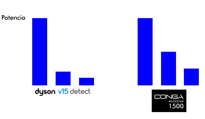 Grafico comparando 3 modos de poptenciaDyson V15 Detect vs Conga Rockstar 1500