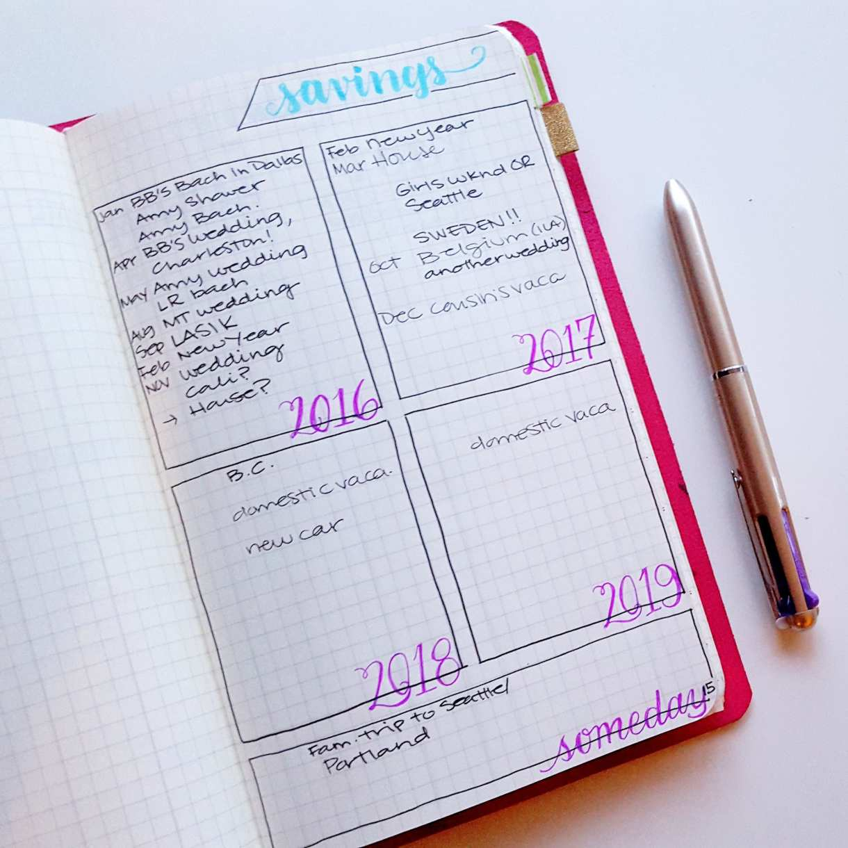 When creating a budget, first figure out what you are trying to save money for - and you might track that in a collection in your bullet journal // www.prettyprintsandpaper.com