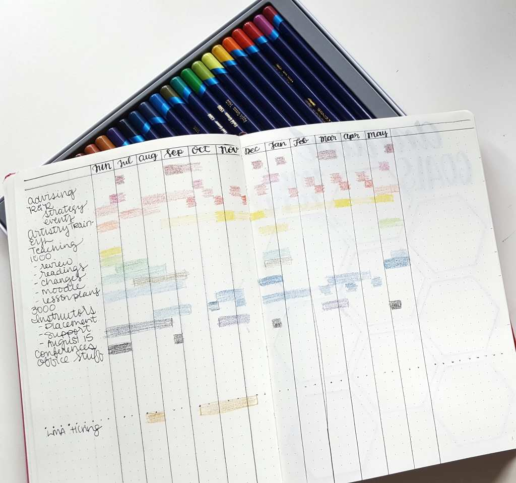 Bullet journal for work: A time-chart of your job can help identify where you are most busy or what you're doing in a given time
