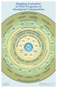 MAP-FASD-Aboriginal-feb22-2013-Cover-194x300