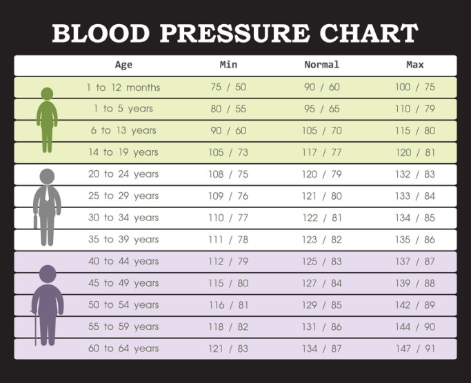 Blood Pressure Ranges Is Yours Good Or Bad Preventive Health