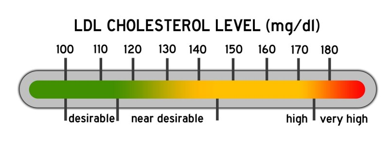 39 Natural Ways to Reduce Cholesterol and How to Lower LDL