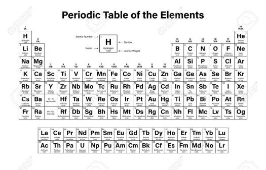 Periodic table atomic charges periodic diagrams science element charges periodic table choice image images urtaz Choice Image