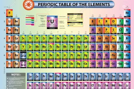 Cover Letter Examples Periodic Table Element Names New The Plete
