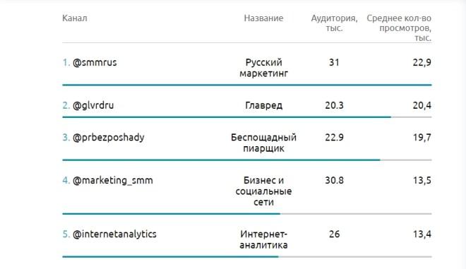 Рейтинг каналов о маркетинге, PR и рекламе
