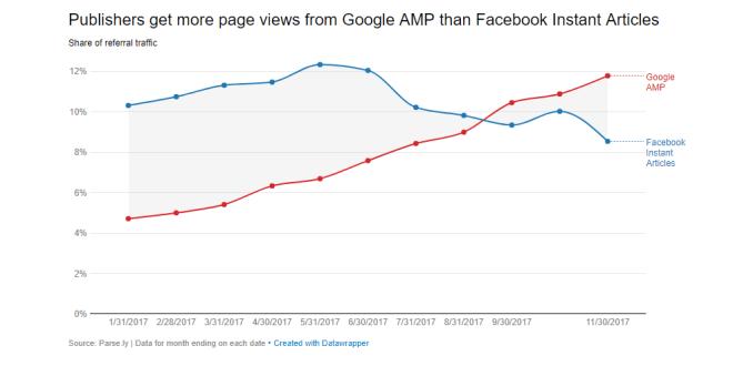 Издатели получают больше трафика с AMP-страниц Google, чем с Instant Articles Фейсбука