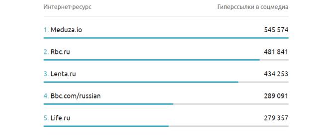 Топ-5 самых цитируемых интернет-ресурсов в соцмедиа