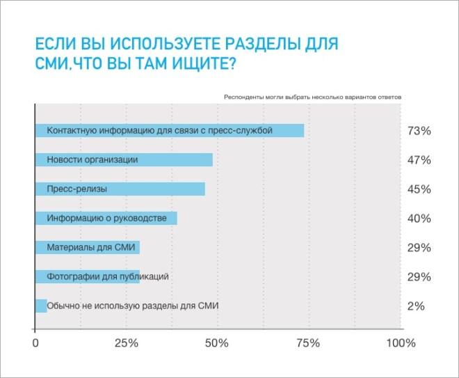 Исследование: что журналисты думают об официальных сайтах компаний