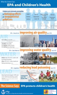 UCSF-EPA-ChildrenHealthinfographic