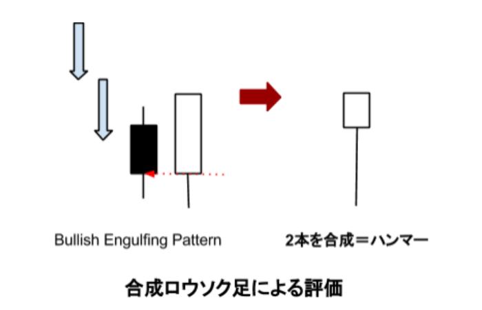 プライスアクション・トレード教室:合成ローソク足は、勝者の鉄則!●エンガルフィング・合成パターン ( Engulfing Pattern+α)編(Vol.016)