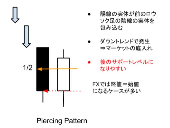 プライスアクション・トレード教室:リバーサル狙いでは損益比率の良い●ピアーシング・パターン(Piercing Pattern)編(Vol.018)