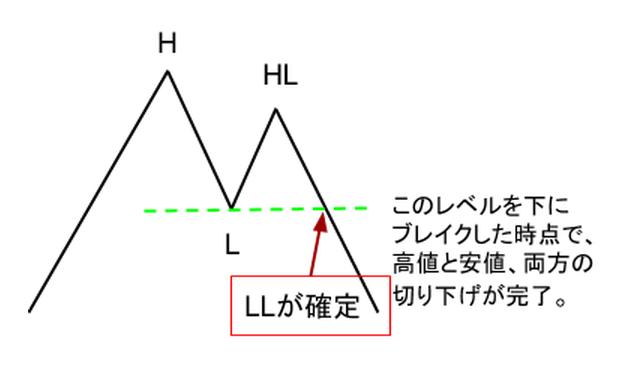 プライスアクションJAPAN_ダウ理論002