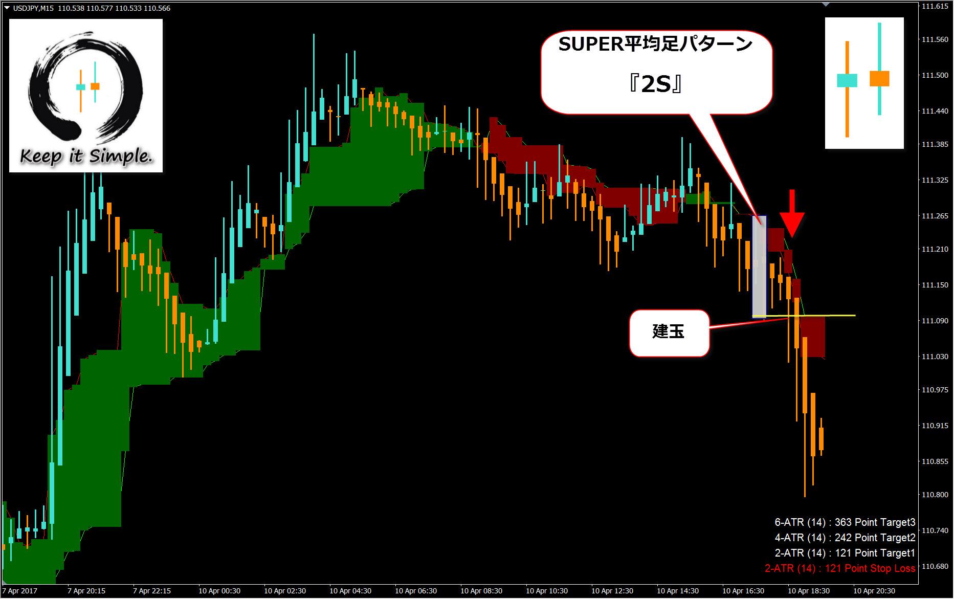 くまひげ先生の『SUPER平均足』パターントレード手法