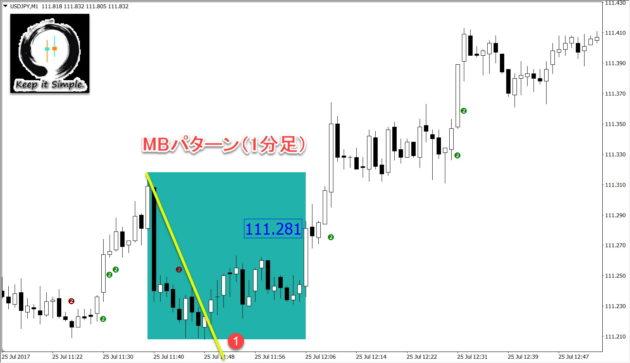 プライスアクション_マジックボックスFX_MBパターン_3ラインブレイク
