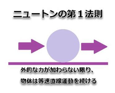 プライスアクションJAPAN_ニュートンの第1法則