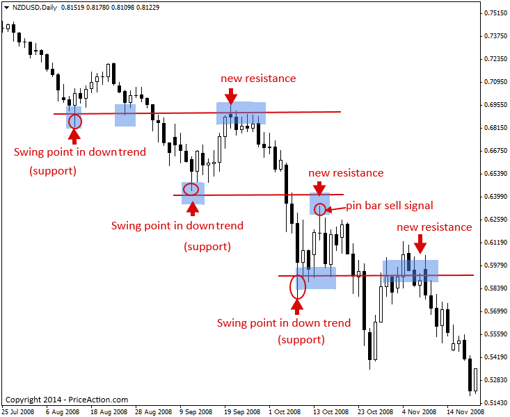 Trading Support And Resistance With Price Action ...
