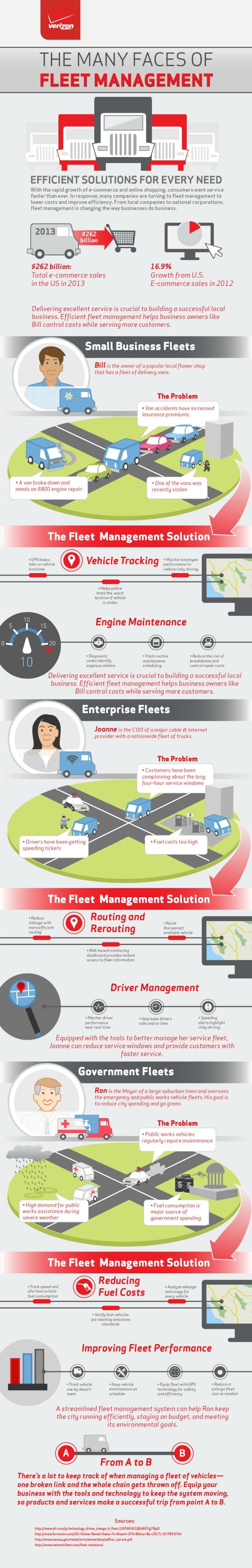 How Fleet Management Software Works - Infographic