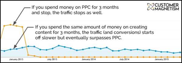 Google Adwords vs Content Marketing Graph 2