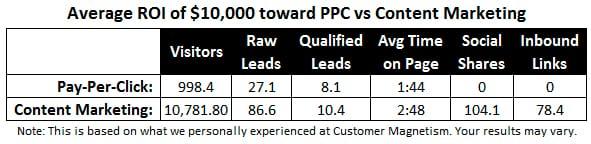 Google Adwords vs Content Marketing Graph 3