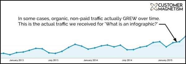 Google Adwords vs Content Marketing Graph 4