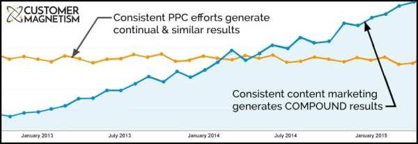 Google Adwords vs Content Marketing Graph