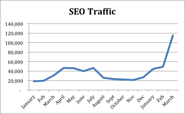 Effects of SEO on Organic Traffic