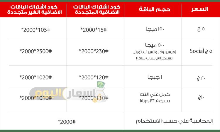 باقات فودافون إنترنت 2019 أسعار اليوم