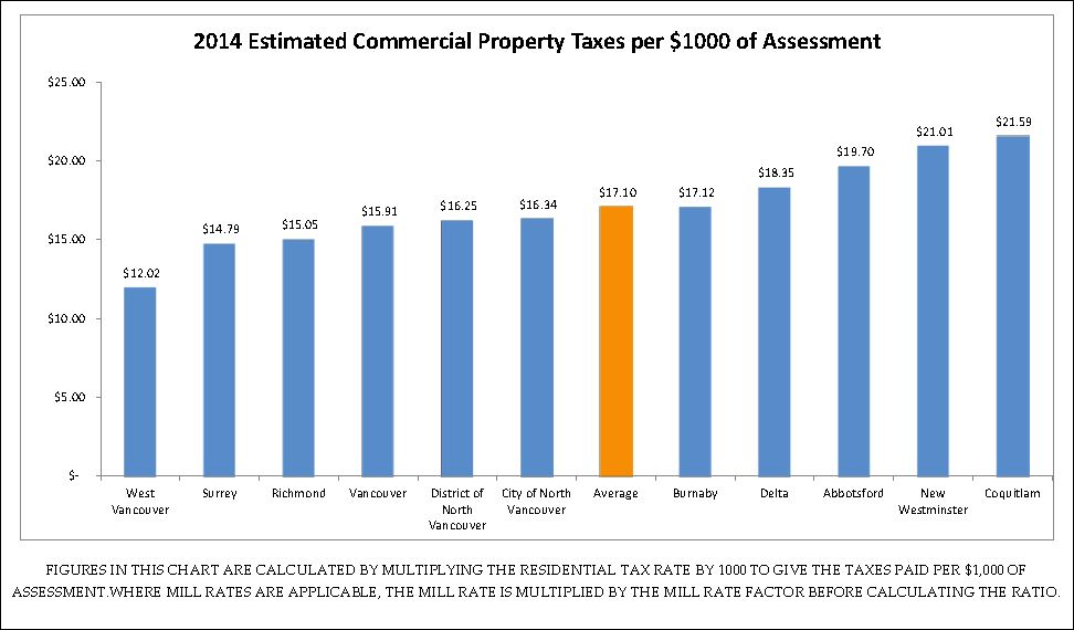 Richmond Ca Property Tax Rate