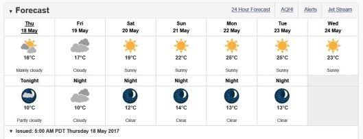 May.Forecast