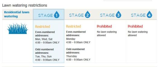 Watering.Restrictions
