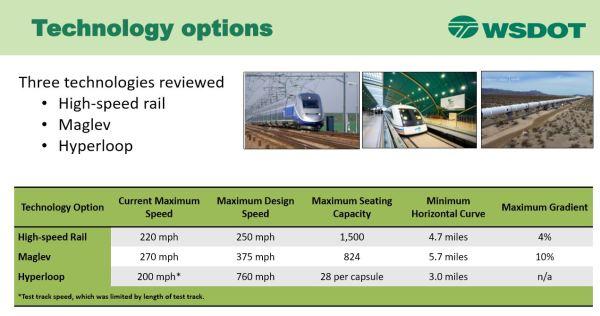 Van.Sea.Hi.Speed.Rail