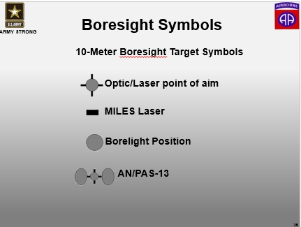 What Is A Bore Sight Offset