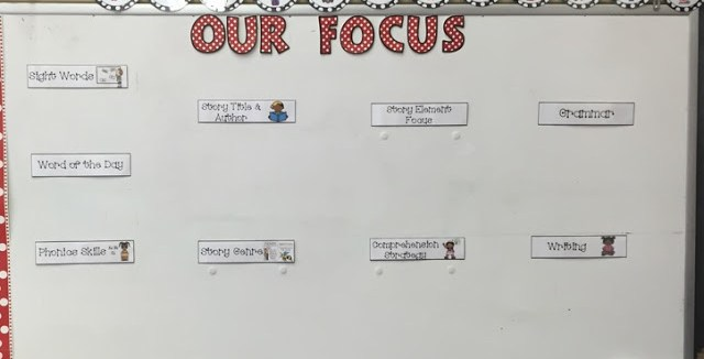 Focus walls are the thing to have in the classroom.  Have your reading and math objectives and goals all in one area.