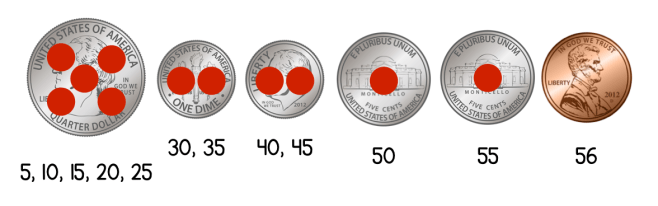 Image of quarter, 2 dimes, 2 nickels and penny. The quarter has five red dots with the numbers 5, 10, 15, 20, 25 below it. Each dime has two red dots and the numbers 30 & 35, 40 & 45. Each nickel has one red dot and the numbers 50 and 55. The penny has no dots, but has the number 56 below.