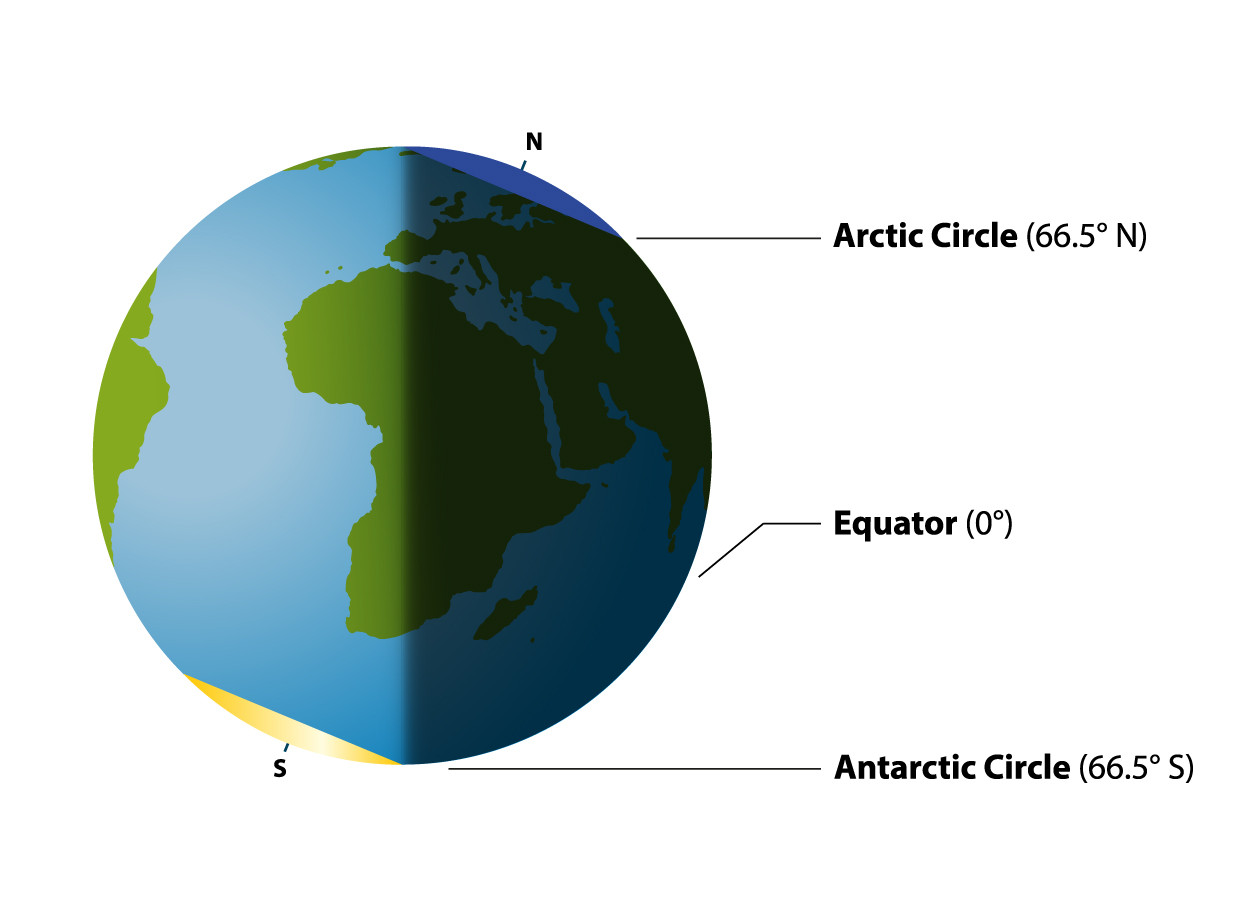 Geography Arctic And Antarctic Circles Level 2 Activity