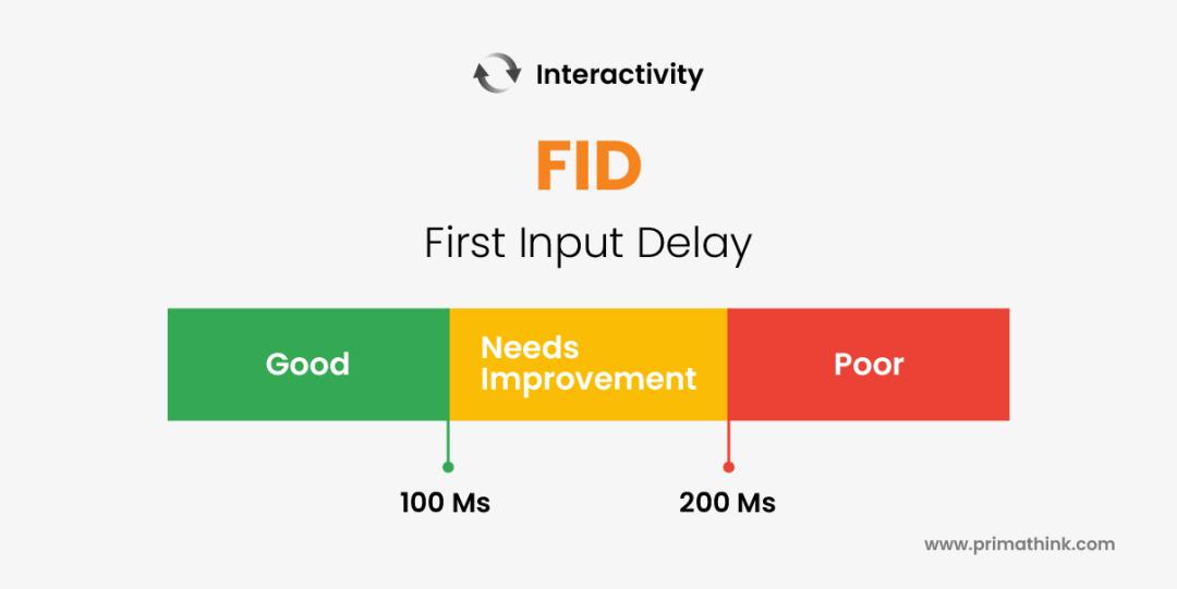 FID First Input Delay Primathink