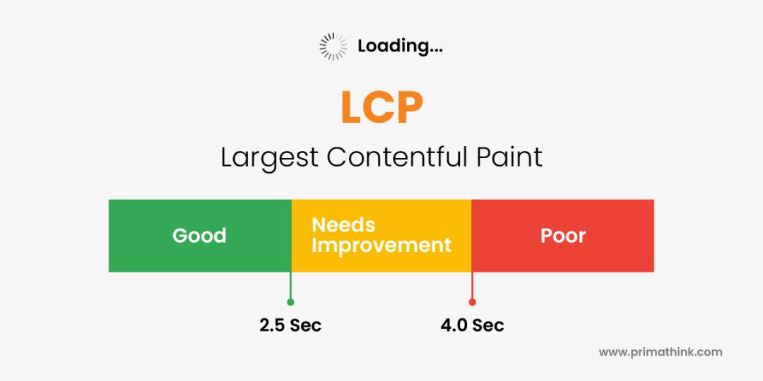LCP (largest contentful paint) core web primathink