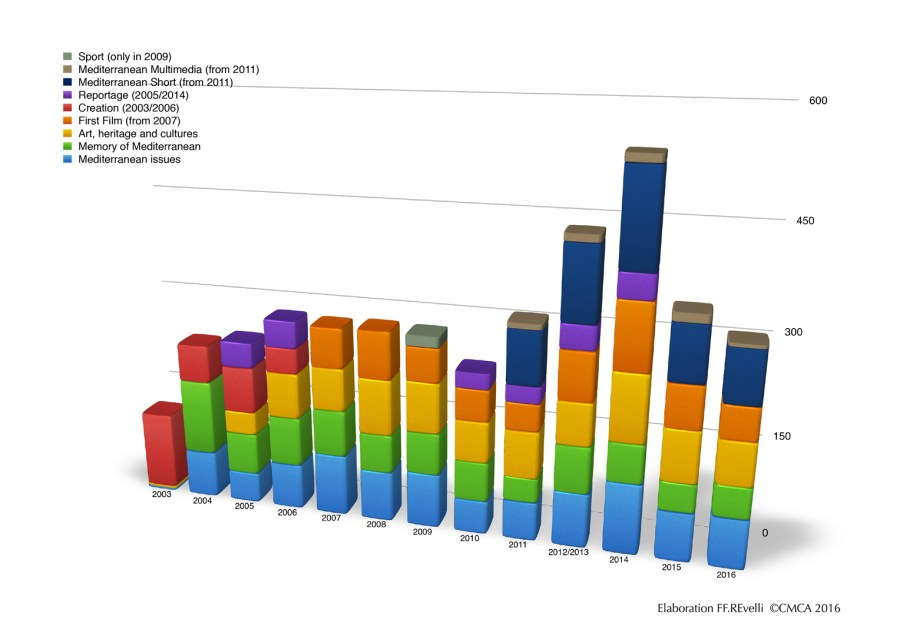 Statistics-film--category-primed-2002-2016