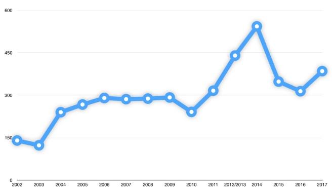 nombre-de-films-inscrits-primed-2002-2017