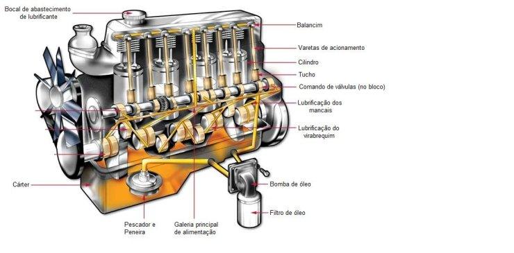 Circuito de lubrificação
