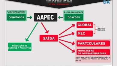 Photo of 13 são denunciados por desvio de dinheiro da AAPEC