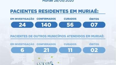 Photo of Secretaria Municipal de Saúde confirma nono óbito por coronavírus em Muriaé nesta quinta-feira
