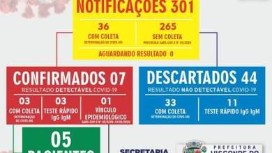 Photo of Visconde do Rio Branco registra mais três casos confirmados de coronavírus