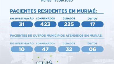 Photo of Muriaé registra 423 casos confirmados de residentes na cidade com a COVID-19