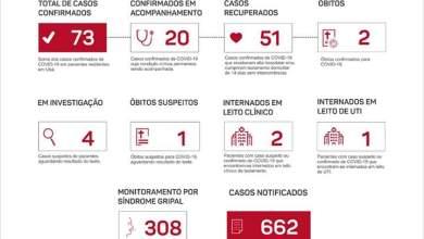 Photo of Ubá registra 73 casos confirmados de coronavírus