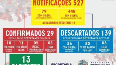 Foto de Visconde do Rio Branco registra 29 casos confirmados de COVID-19