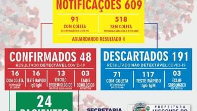 Photo of Visconde do Rio Branco registra 48 casos confirmados de COVID-19