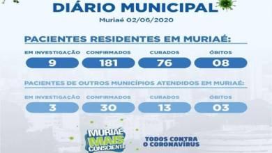 Photo of Casos confirmados de coronavírus em moradores de Muriaé chegam a 181