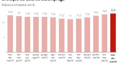 Photo of Desemprego sobe para 12,9% em maio e país tem tombo recorde no número de ocupados