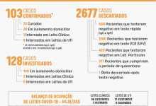 Photo of Dois novos casos de Covid-19 são confirmados em Viçosa